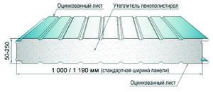 Технология монтажа сэндвич-панелей: подготовка основания, установка панелей, чертежи узлов