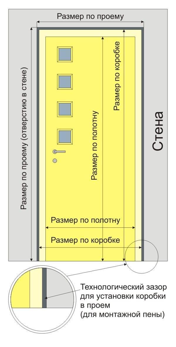 Межкомнатные и входные двери: стандартные размеры с коробкой и без