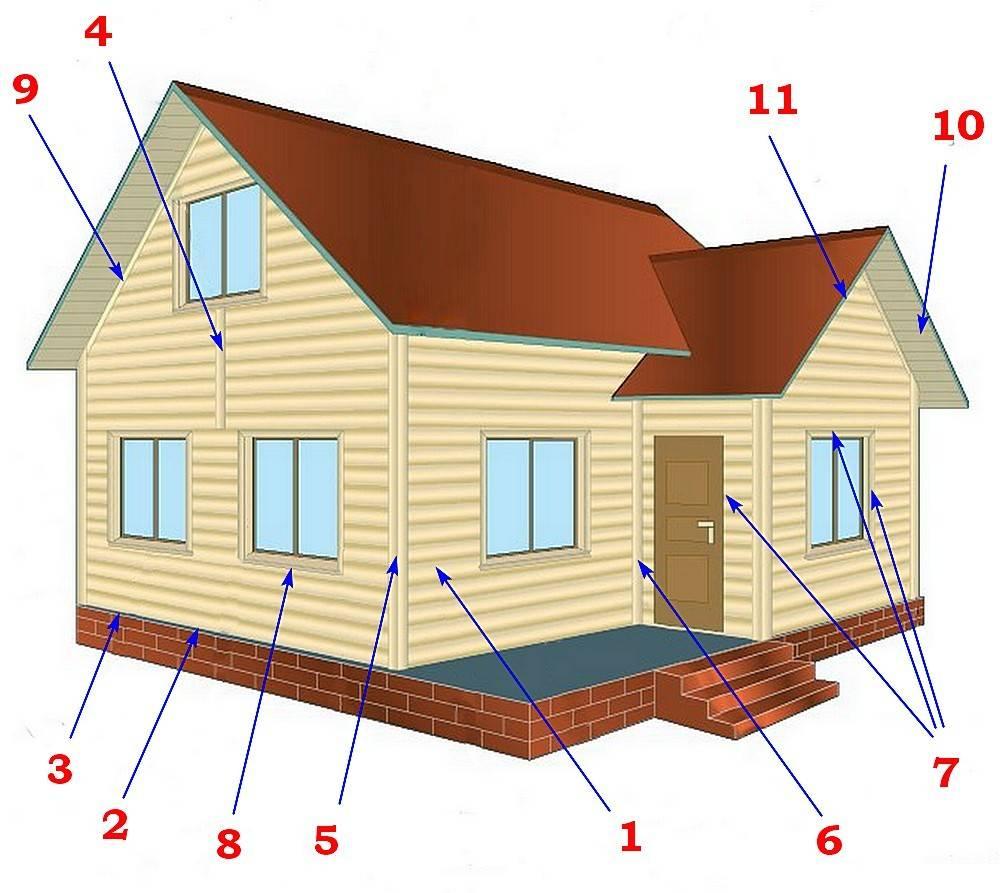 Расчет сайдинга для обшивки дома: онлайн калькулятор