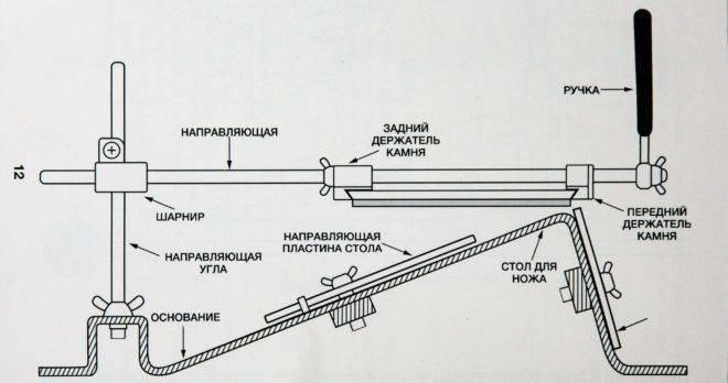 Пошаговое изготовление точилки для ножей