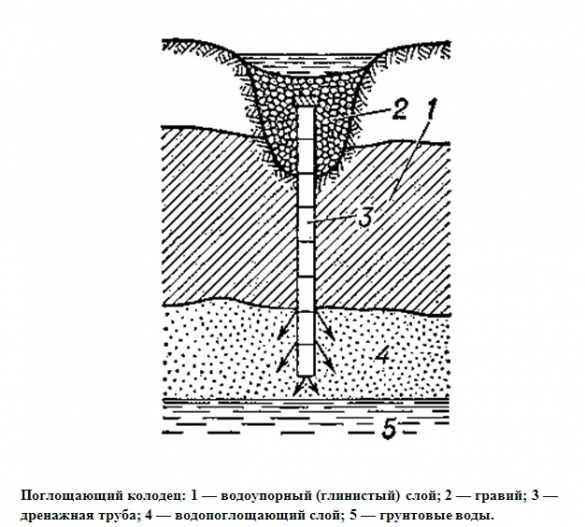 Как отвести воду от фундамента