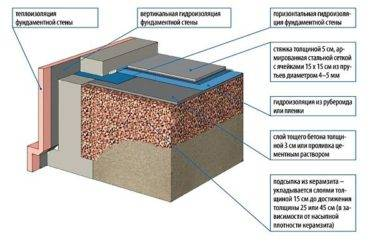 Стяжка пола с керамзитом: технология монтажа и пошаговая инструкция, а также калькулятор расхода керамзита для стяжки пола