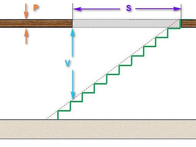 Расчет деревянной лестницы на второй этаж: проводим расчеты с помощью онлайн калькуляторов