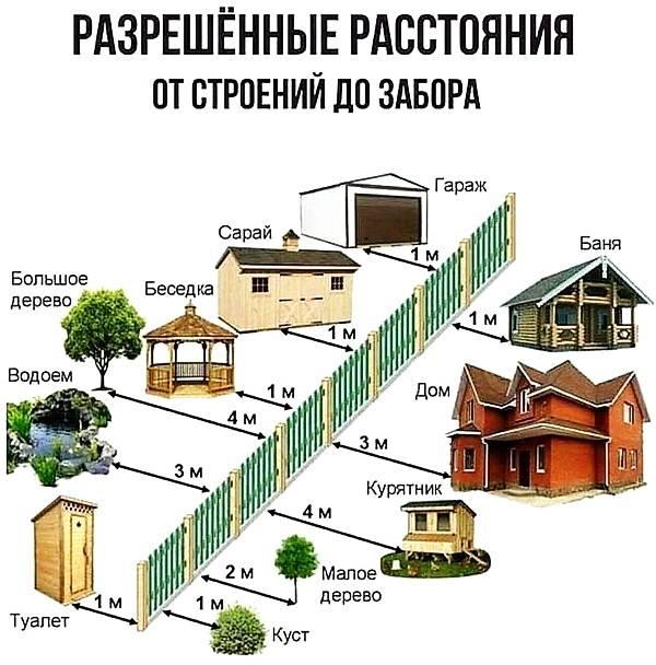 Нормы расстояний между постройками на участке ижс