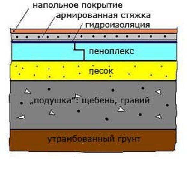 Утепление пола пенополистиролом под стяжку - пошаговая инсрукция