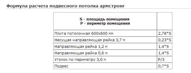 Расчет подвесного потолка армстронг: как рассчитать плиты и комплектующие