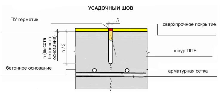 Герметизация бетонных швов: типы и правила нарезки