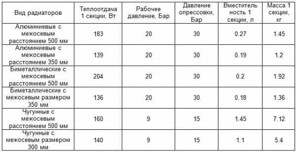 Характеристики чугунных радиаторов мс 140 500