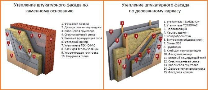 Утеплитель для стен дома снаружи под штукатурку: какой лучше выбрать стеновой фасадный материал для наружной отделки дома, технология тонкослойного оштукатуривания минваты для утепления фасада