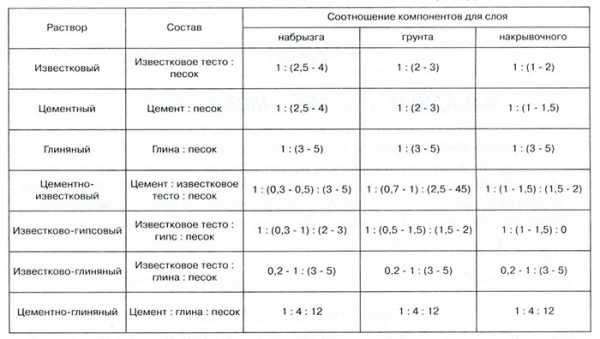 Нормы расхода штукатурки на 1м2 при толщине слоя 1, 2, 3 см