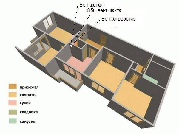 Особенности вентиляции в панельном доме