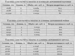 Сколько вагонки в кубе: онлайн-калькулятор