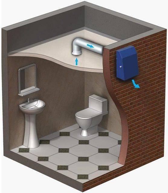 Вентиляция в ванной комнате и туалете — устройство и установка (фото, видео)