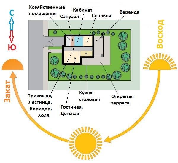 Расположение теплицы по сторонам света | огородник