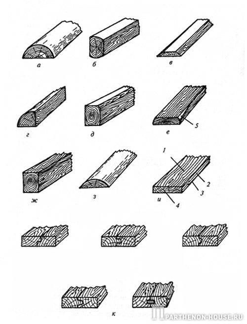 Что подразумевается под сортаментом пиломатериалов