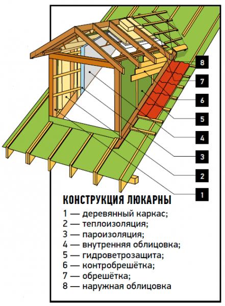 Слуховое окно на крыше: для чего нужно и как сделать