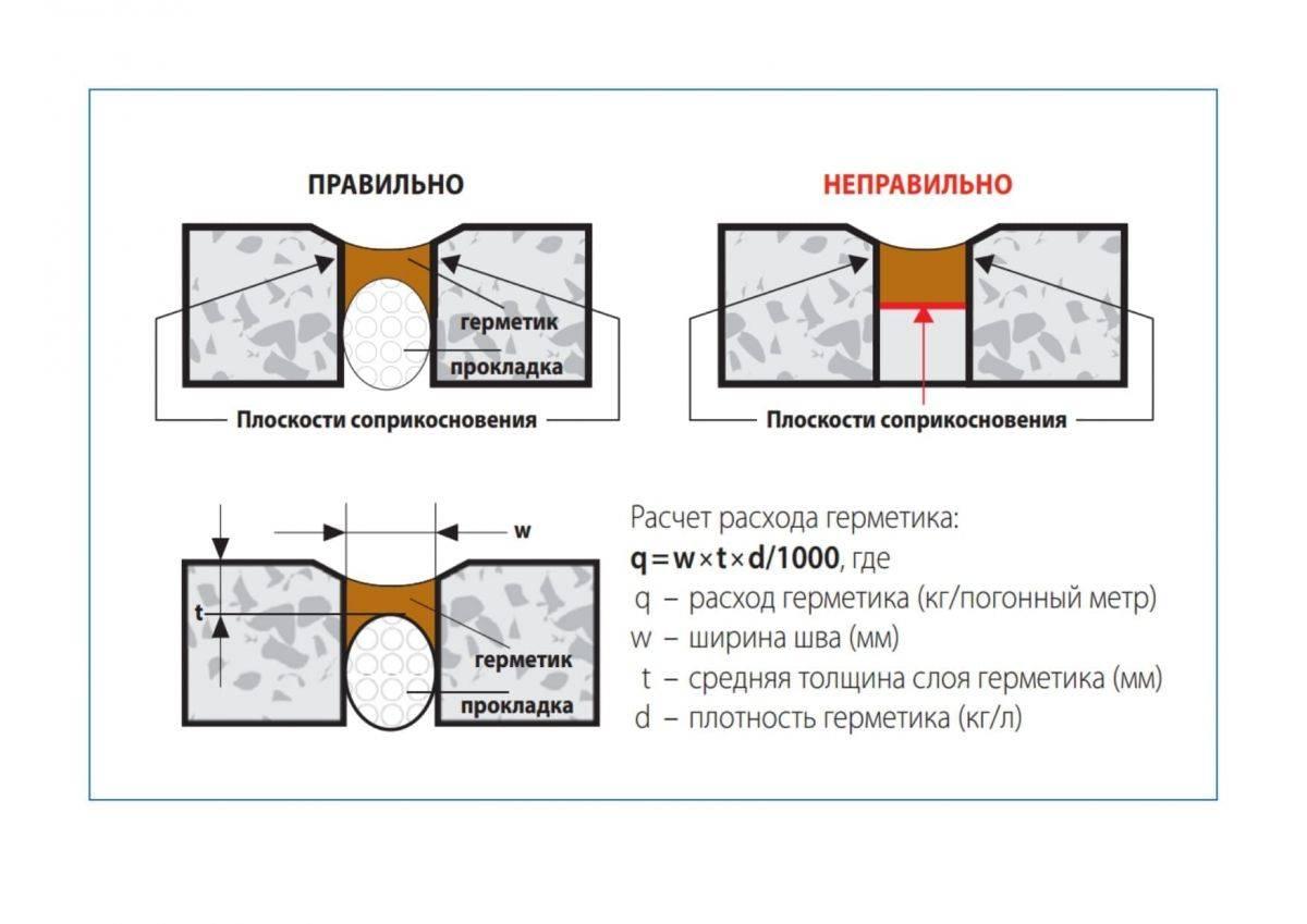 Расход силиконового герметика на 1 м шва: формула для расчета
