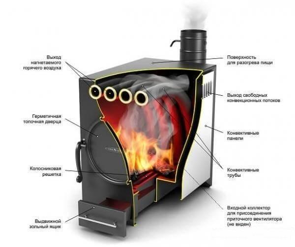 Печи длительного горения своими руками - чертежи изготовления дровяной печи, принцип работы, устройство и пошаговая сборка