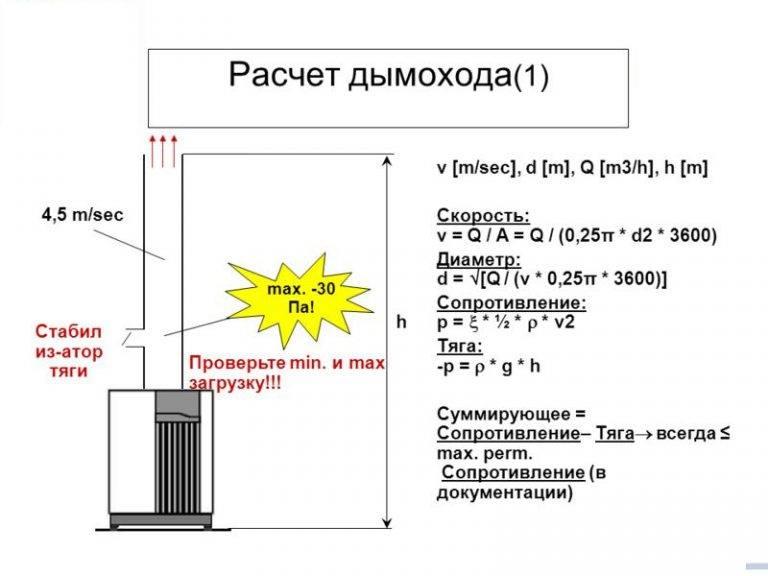Тяга дымохода: методика расчета