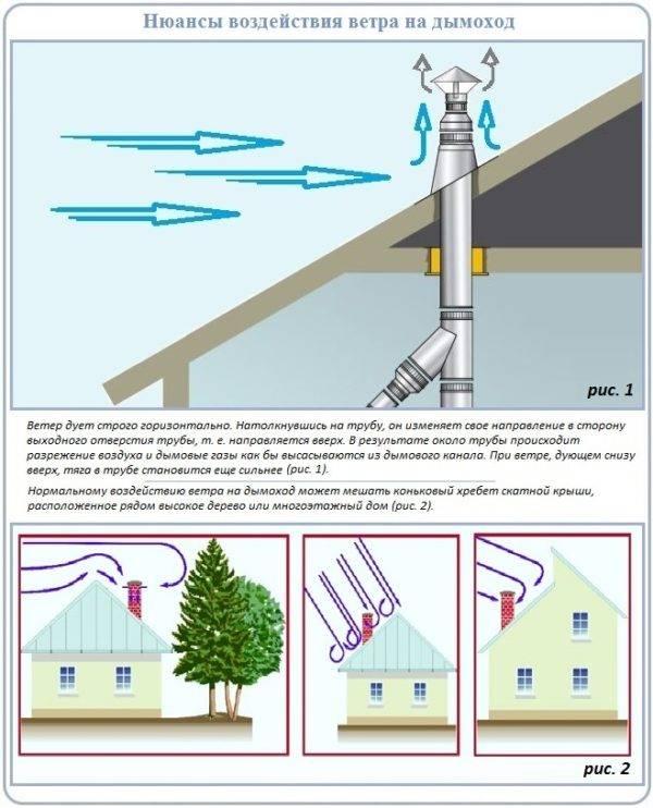 Как рассчитать оптимальные аэродинамические показатели печной трубы