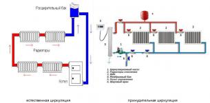 Естественная циркуляция воды в системе отопления | всё об отоплении
