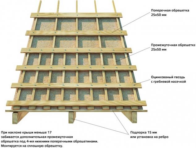 Укладка ондулина - инструкция