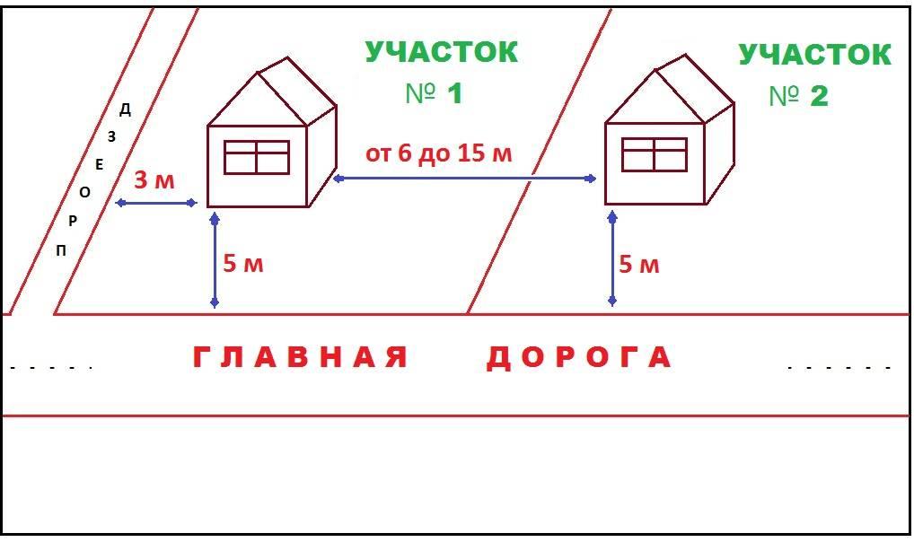 Расстояние между постройками на участке ижс: соседними забором и домом в снт по снип