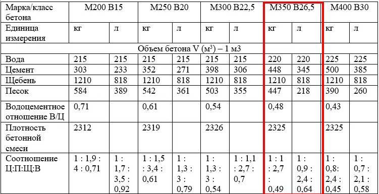 Марки бетона: таблицы, характеристики, предназначение