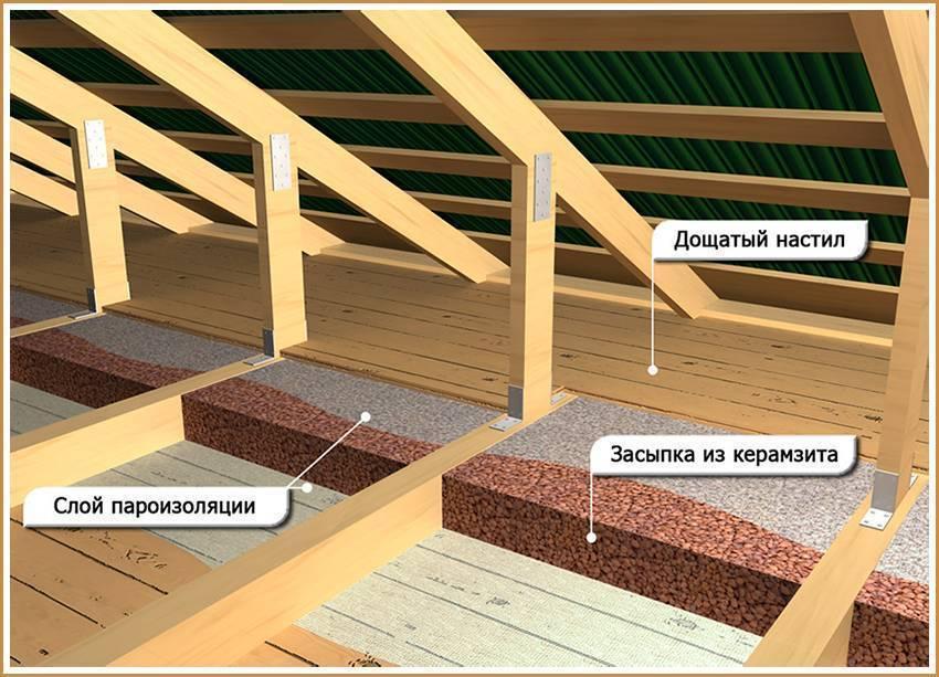 Утепление потолка пенопластом изнутри в деревянном доме своими руками и снаружи