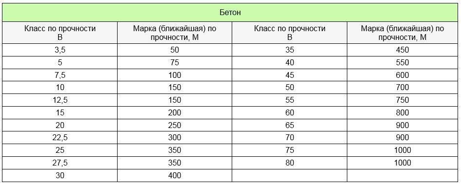 Виды бетона, классификация и состав смесей бетона