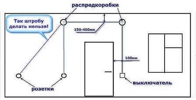 Как штробить стены под проводку