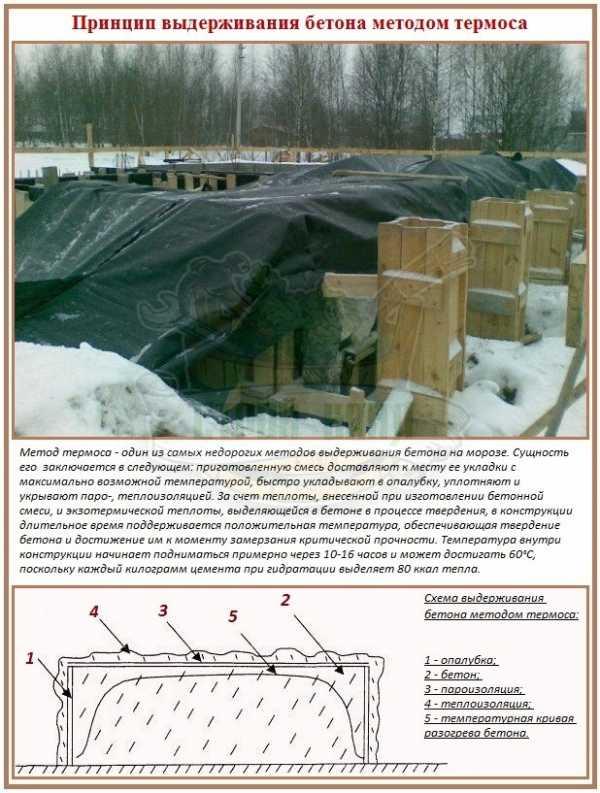 Зимнее бетонирование: технология