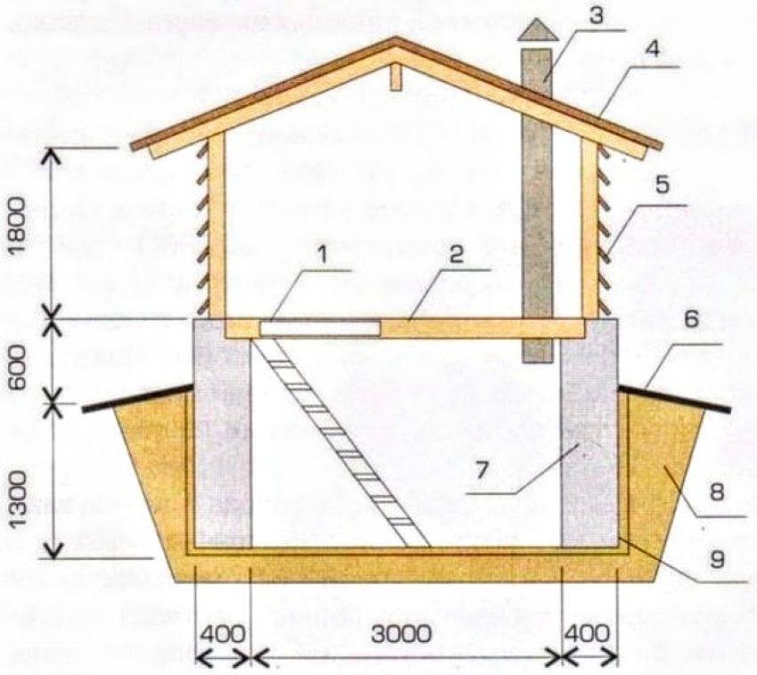 Вентиляция в погребе с одной и двумя трубами – схемы, устройство