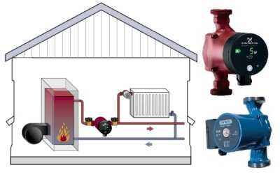 Как выбрать циркуляционный насос для системы отопления