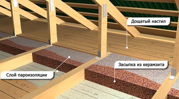 Опилки как утеплитель: за и против с учетом теплопроводности, отзывы и рекомендации