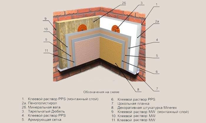 Утепление стен изнутри пенопластом: все за и против