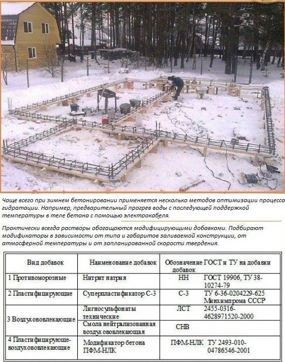 Подогрев бетона в зимнее время: технология обогрева, фото