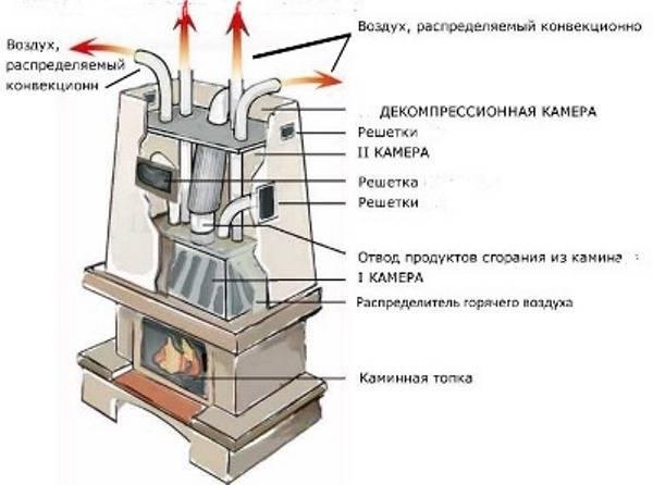 Камин с воздушным отоплением - установка своими руками