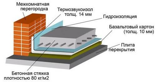 Виды бетона: классификация по назначению, виду вяжущего, структуре