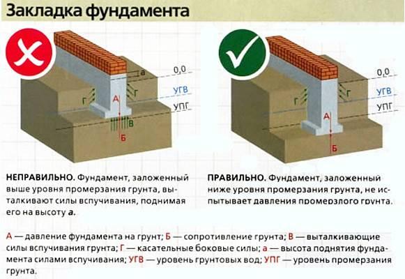 Виды фундаментов для частного дома: обзор разных конструкций с полезными комментариями