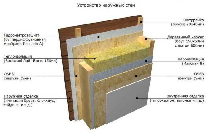 Как уложить пароизоляцию на потолок для деревянного перекрытия — всё о потолках. дизайн, ремонт, монтаж