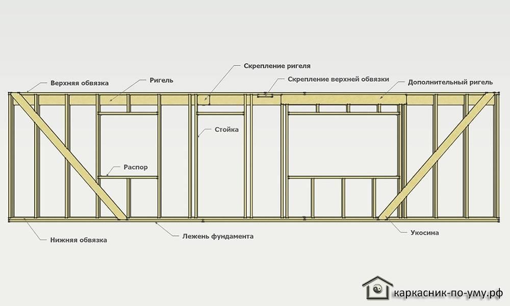 Специальные термины в каркасном домостроении: ригель, укосины и другие элементы