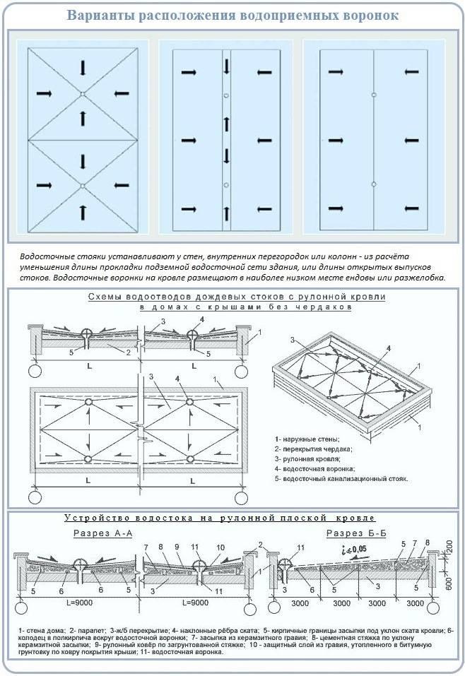Устройство водостока со скатных крыш: водосточная система, желоба на кровле, ливневой водоотвод