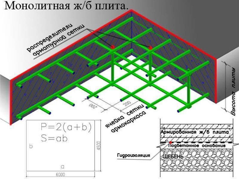 Расчет арматуры на фундамент: методы расчета, калькулятор онлайн