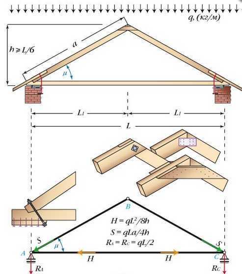 Способы укладки мауэрлата для крыши