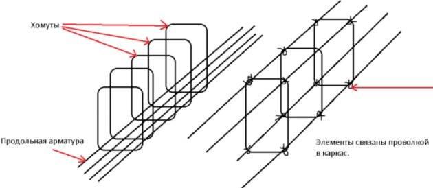 Способы вязки арматуры для фундамента: чем вязать и как вязать?