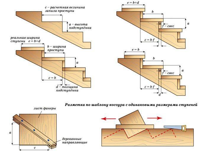 3d расчет прямой лестницы на косоурах - онлайн калькулятор | perpendicular.pro