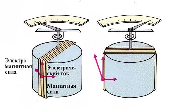 Токоизмерительные клещи постоянного и переменного тока, чем они отличаются и какие лучше всего выбрать