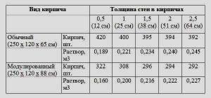 Расход цемента на 1м3 и 1м2 кладки разного вида кирпича, расход растворов