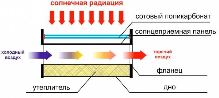 Солнечный коллектор для отопления дома | всё об отоплении